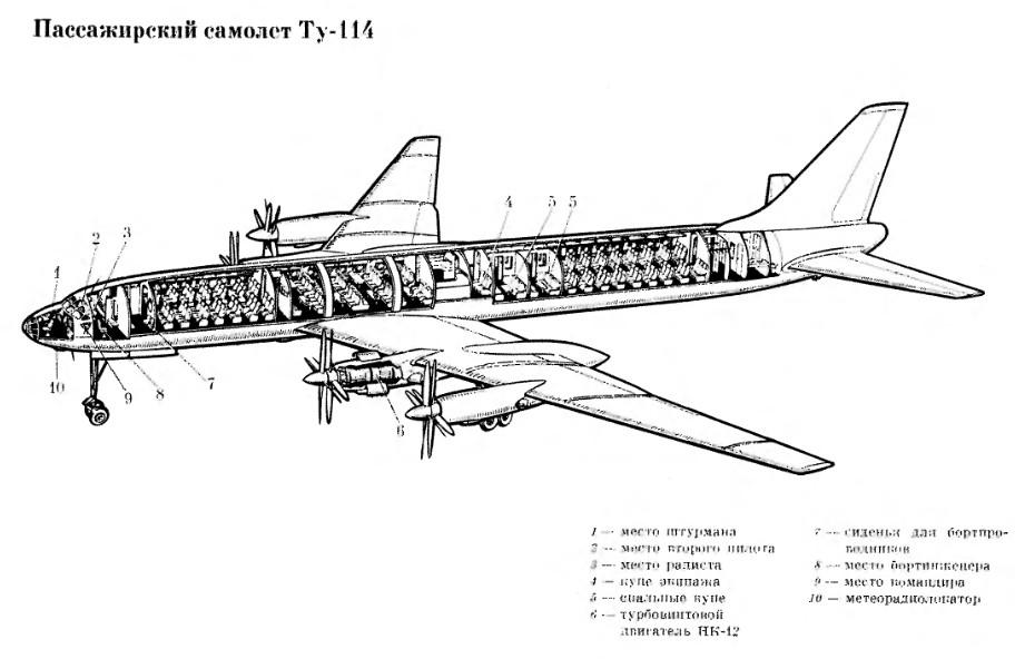 Самолёт Ту-114 с конца
